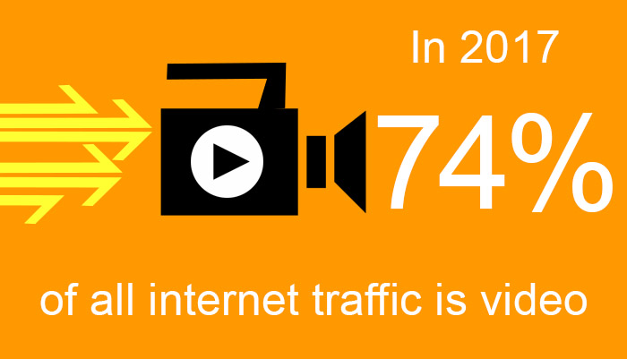 graphic showing 74% of all internet traffic is video in 2017