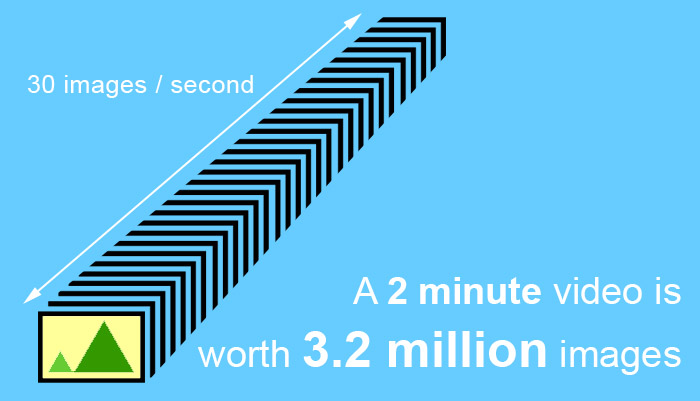 graphic showing that video is made with 30 images per second